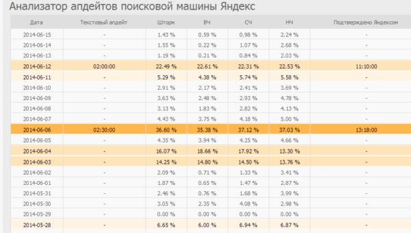 Апдейт Яндекса 6 июня