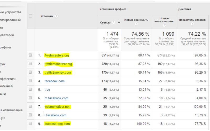Реферальный спам в Google Analytics