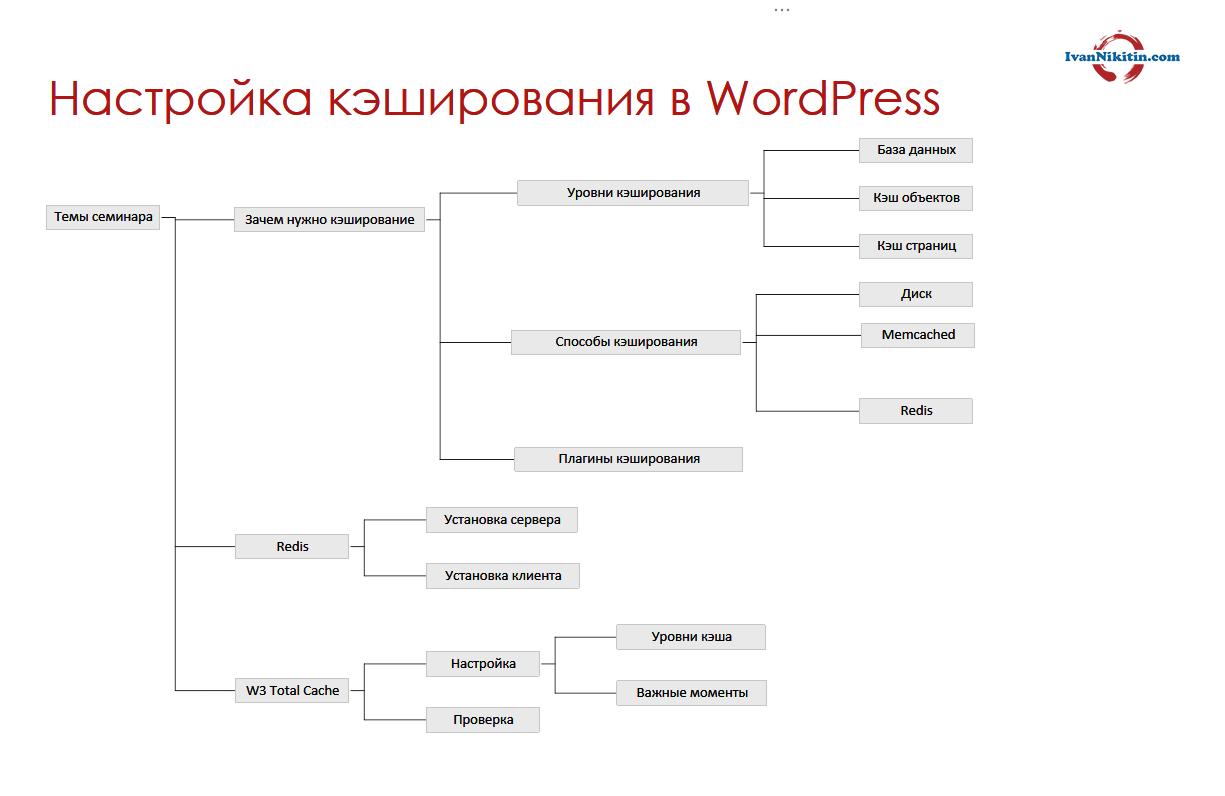 Кэширование в WordPress с помощью Redis