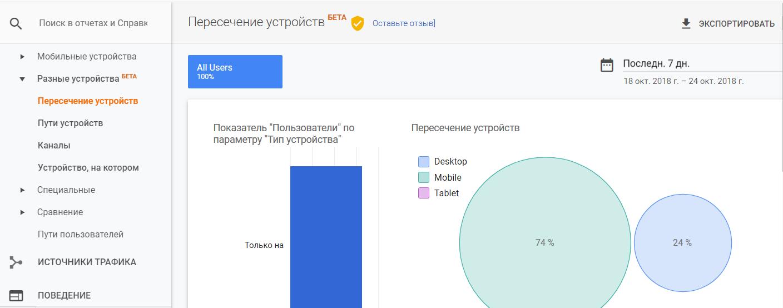 cross-device google analytics Отчет пересечение устройств