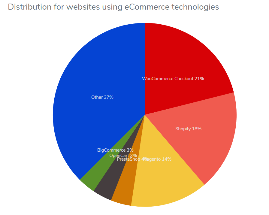 Популярность e-Commerce платформ в 2018 году