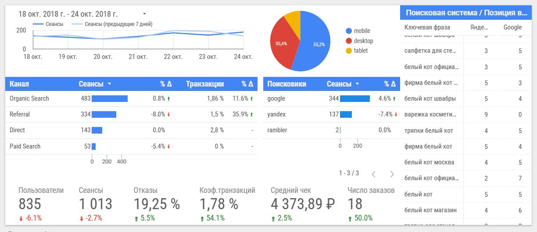 Google Data Studio типовой отчет интернет магазина
