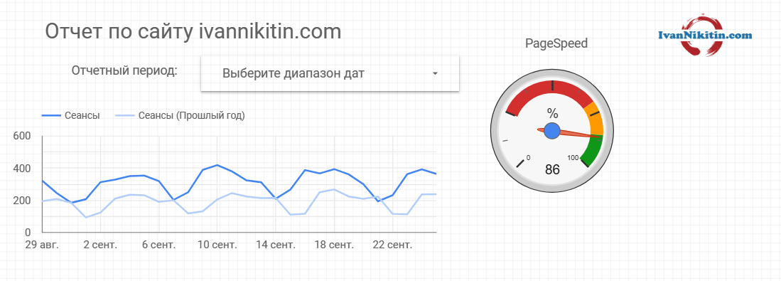 Спидометр PageSpeed в отчете Google Data Studio