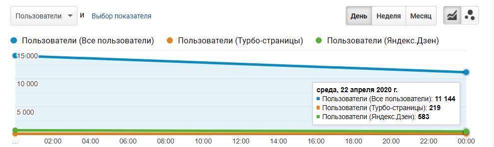 Трафик турбо-страниц и Яндекс.Дзена