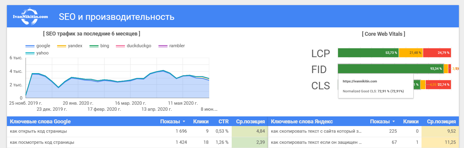 Показатели Core Web Vitals в отчетах Google Data Studio