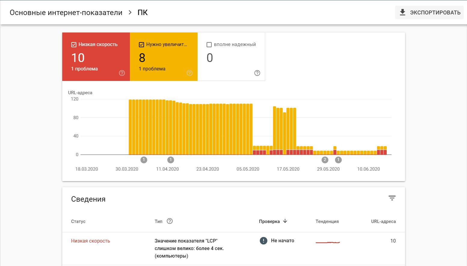 Показатели Web Vitals в Google Search Console