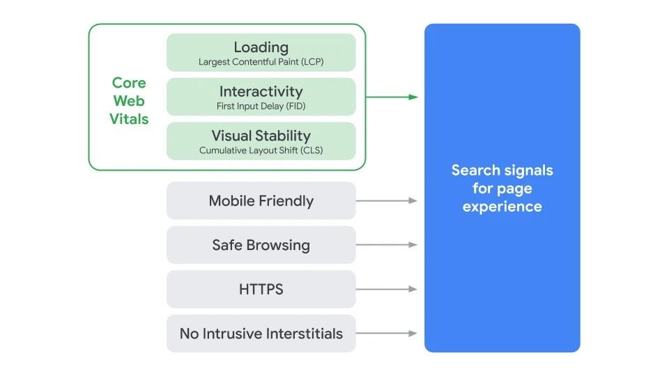 Технические факторы ранжирования Google