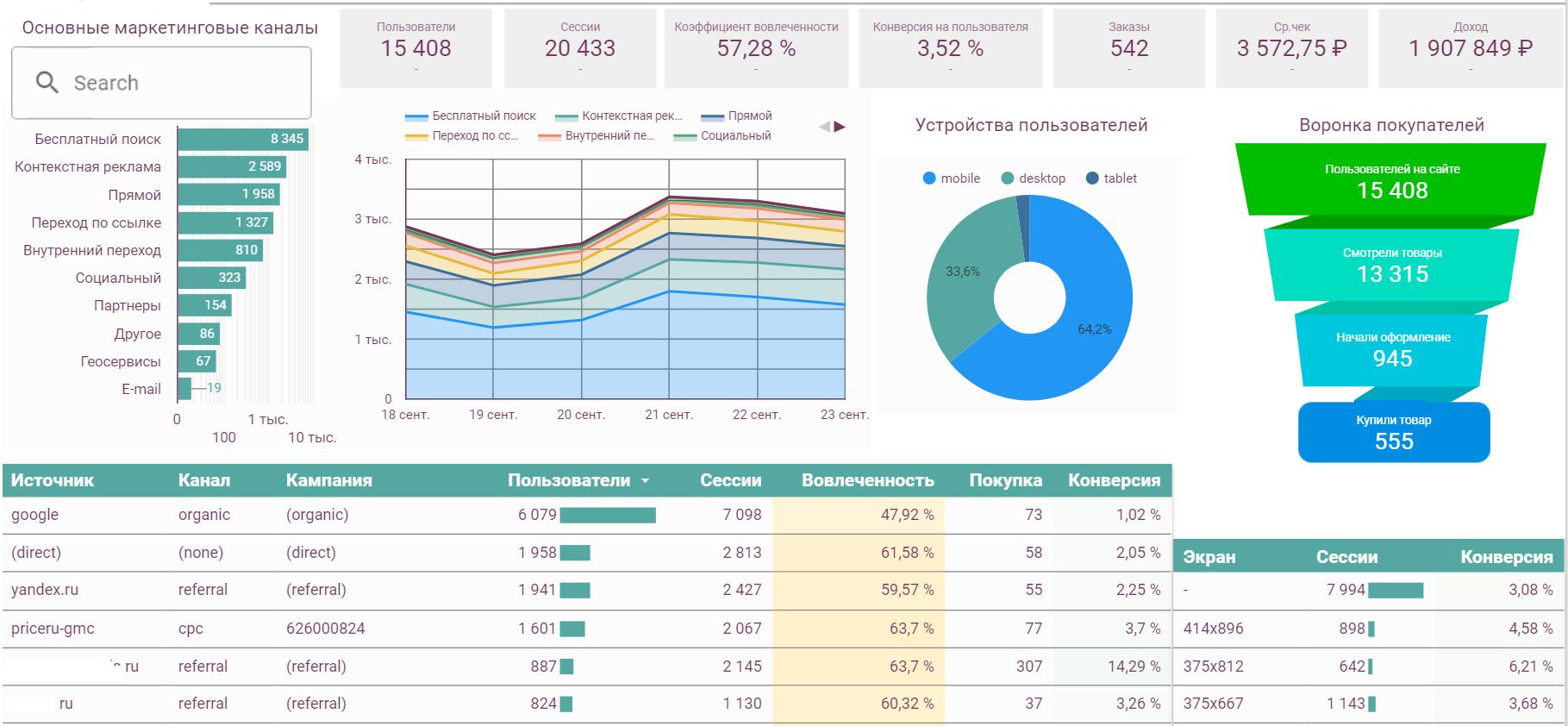Отчет Google Data Studio