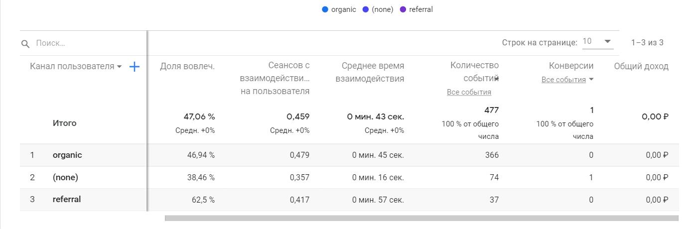 Количество конверсий в отчетах Google Analytics 4