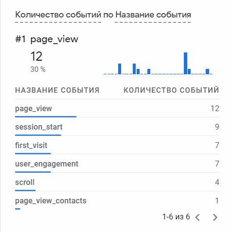 Событие page_view_contacts в отчете реального времени